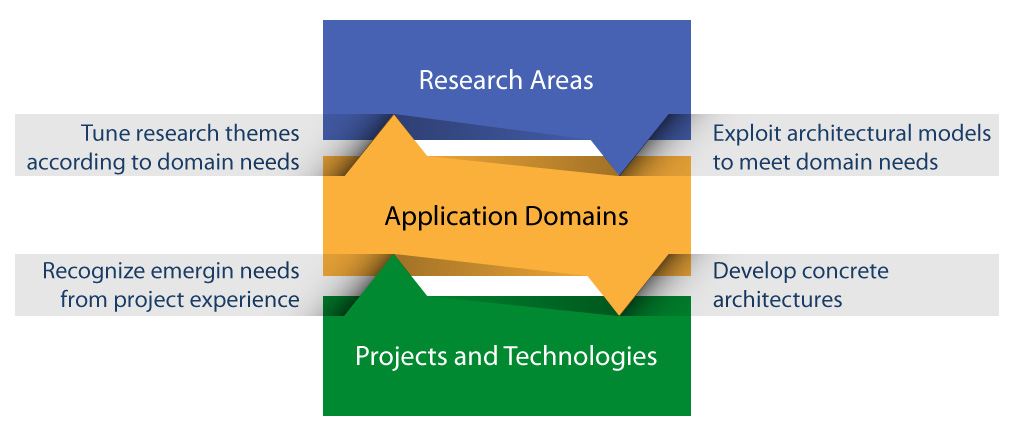 Research Diagram (2x)